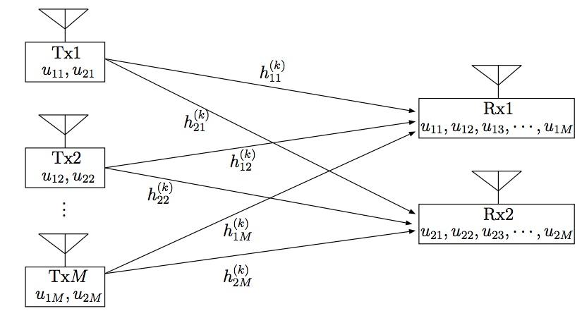 system_model_Mx2